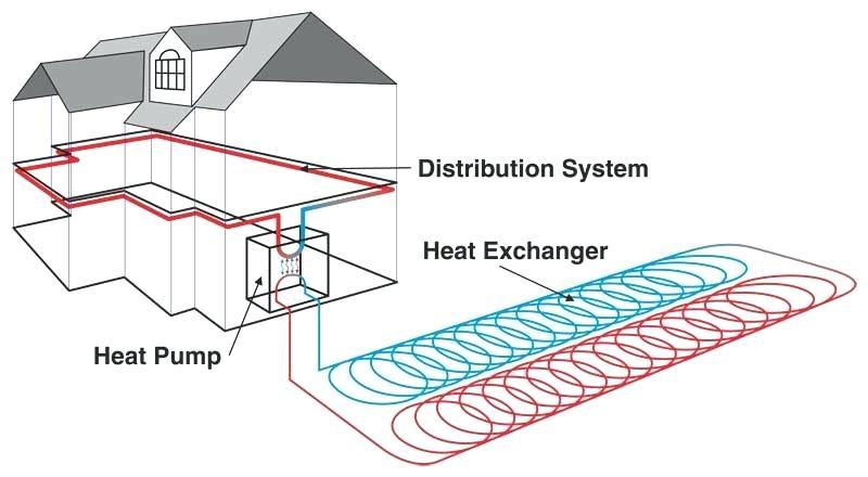 Geothermal Heat Pump Service